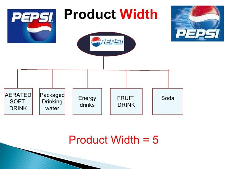 pepsi product line Learn more about all the brands pepsico offers, including brands that are good for you, better for you, fun for you, and their top global brands.