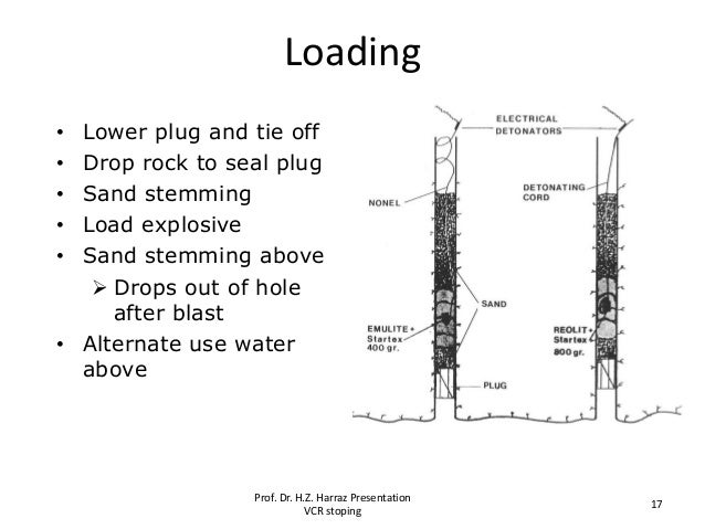 Loading • Lower plug and tie off • Drop rock to seal plug • Sand stemming • Load explosive • Sand stemming above  Drops o...