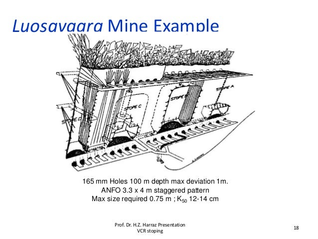 Luosavaara Mine Example 165 mm Holes 100 m depth max deviation 1m. ANFO 3.3 x 4 m staggered pattern Max size required 0.75...