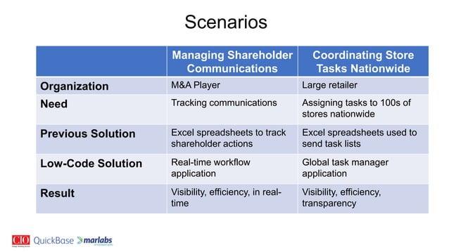 Scenarios Managing Shareholder Communications Coordinating Store Tasks Nationwide Organization M&A Player Large retailer N...