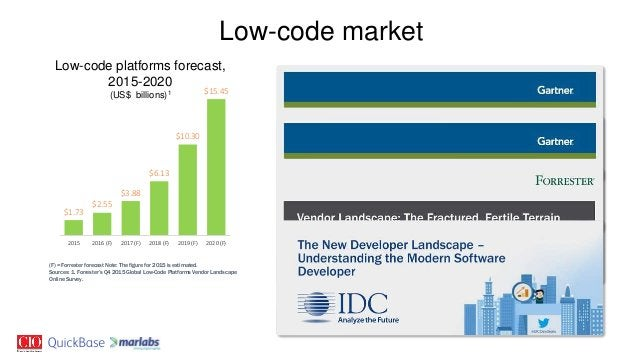 (F) = Forrester forecast Note: The figure for 2015 is estimated. Sources: 1. Forrester's Q4 2015 Global Low-Code Platforms...