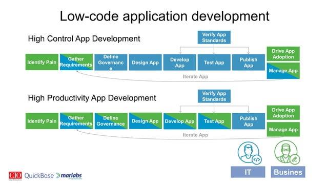 IT Busines s Identify Pain Define Governanc e Design App Develop App Test App Drive App Adoption Verify App Standards Iter...