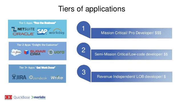 """Tier 1 Apps: """"Run the Business"""" Tier 3+ Apps: """"Get Work Done"""" Tier 2 Apps: """"Delight the Customer"""" Tiers of applications Mi..."""