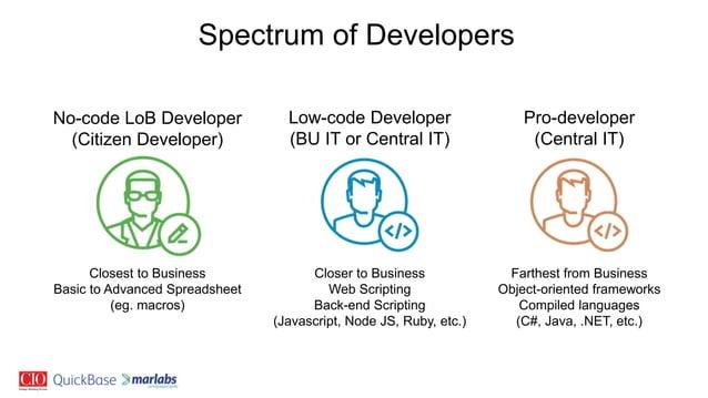 Spectrum of Developers No-code LoB Developer (Citizen Developer) Closest to Business Basic to Advanced Spreadsheet (eg. ma...