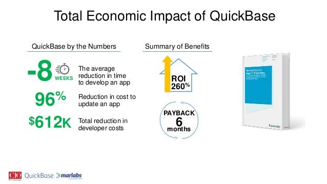 $612K Total reduction in developer costs 96% Reduction in cost to update an app The average reduction in time to develop a...