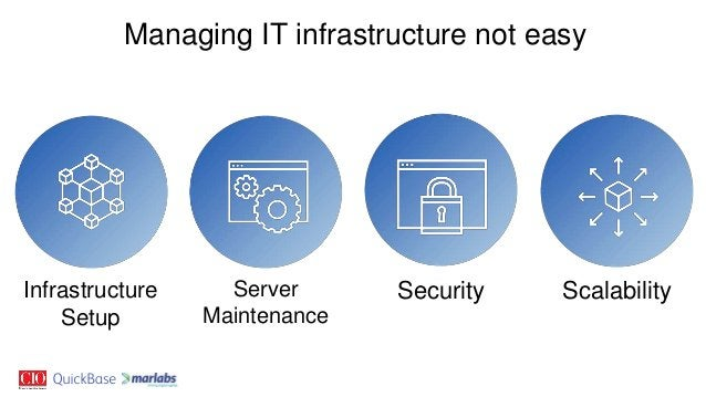 Managing IT infrastructure not easy Infrastructure Setup Server Maintenance Security Scalability