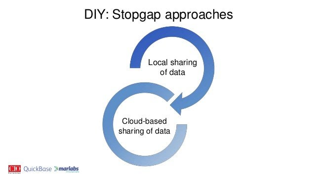 DIY: Stopgap approaches Local sharing of data Cloud-based sharing of data