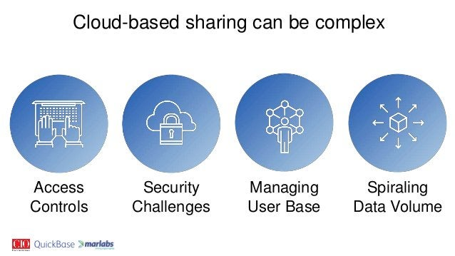 Cloud-based sharing can be complex Access Controls Security Challenges Managing User Base Spiraling Data Volume