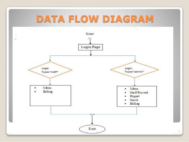 Medical Flow Diagrams Wiring Diagram Database