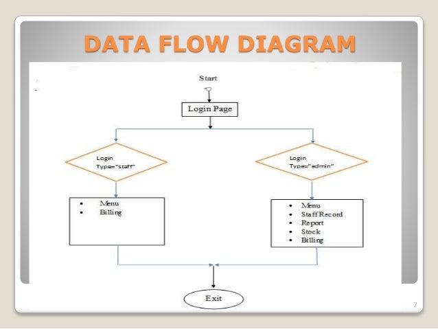 Sample picture inventory management systems data flow diagram essay sample picture inventory management systems data flow diagram the dfd diagram for inventory management system is ccuart Image collections