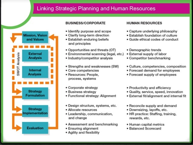 people resourcing strategy Human resource management is challenged by the development of an effective hr strategy that aligns with and supports your organization's short.
