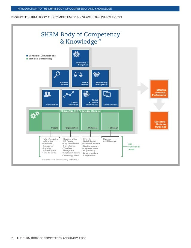 outline the main uses of competency models in shrm Strategic human resource management and have mentioned that the field of strategic human resource management (shrm) popular theoretical models used in.