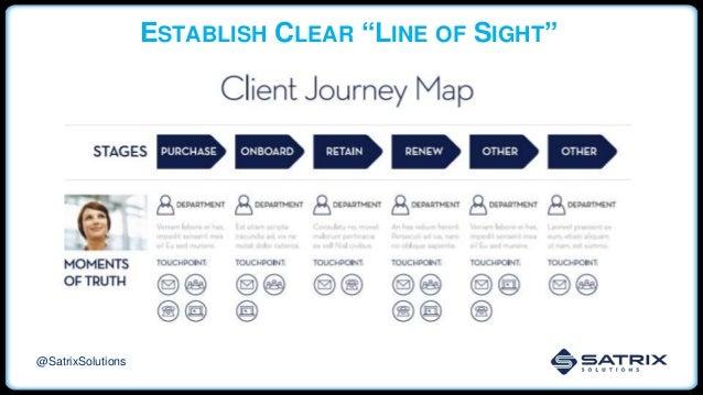 "ESTABLISH CLEAR ""LINE OF SIGHT"" @SatrixSolutions"