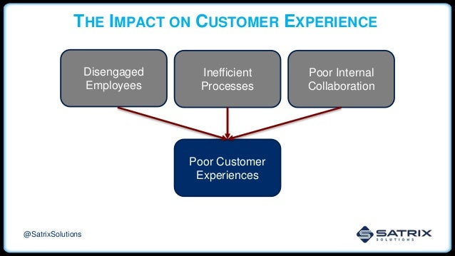 THE IMPACT ON CUSTOMER EXPERIENCE Poor Internal Collaboration Inefficient Processes Poor Customer Experiences @SatrixSolut...