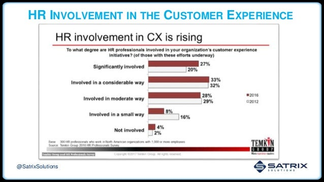 HR INVOLVEMENT IN THE CUSTOMER EXPERIENCE @SatrixSolutions