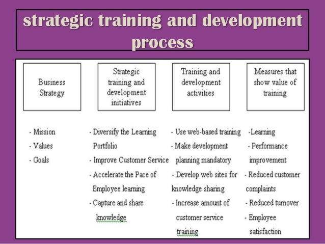 strategic training and development a gateway Training and development affect a company's business strategy by promoting the specific skills development needs to expand into new areas of business or fend off rivals looking to encroach into.