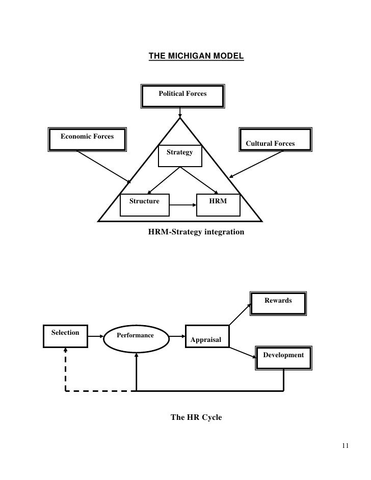 soft hrm and the michigan model Hard versus soft hrm 1 what is involved in human resource management soft and hard hrm 2 human resource management (hrm, or simply hr.