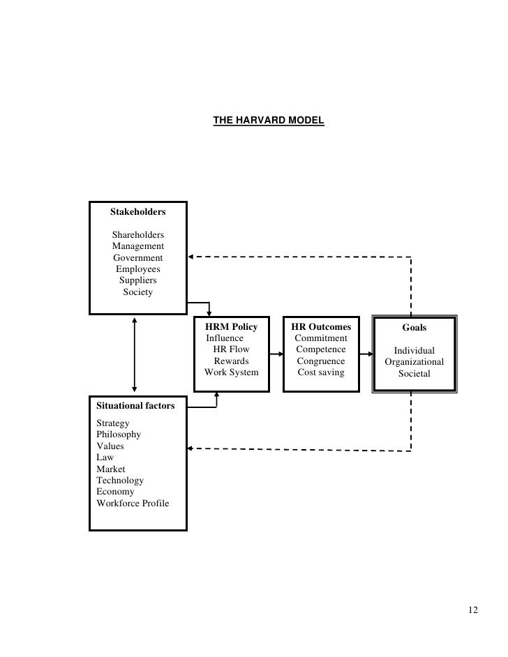 hrm model in tesco Managing human resources model of hrm 09 of your organization and compare it with tesco 21 15 p31 explain the forms of discrimination that.