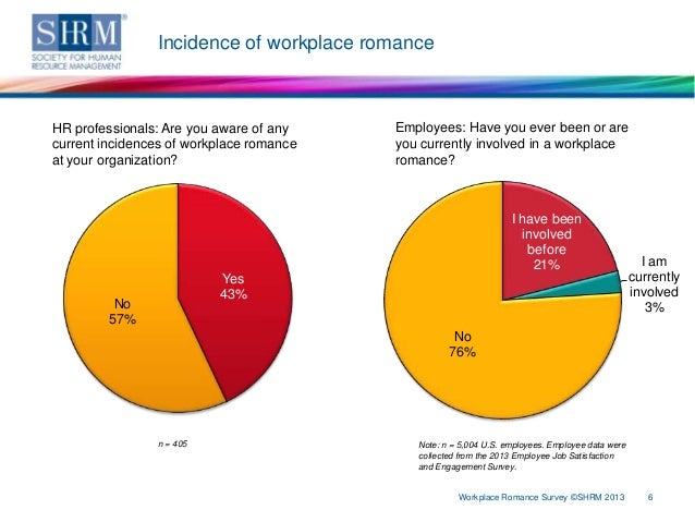 impact workplace romance of couple in same organization These survey findings examine workplace romance policies and the organizations' response to romantic relationships in the workplace the percentage of organizations with written workplace romance.