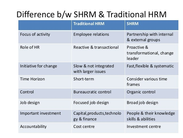 difference between hrm and shrm