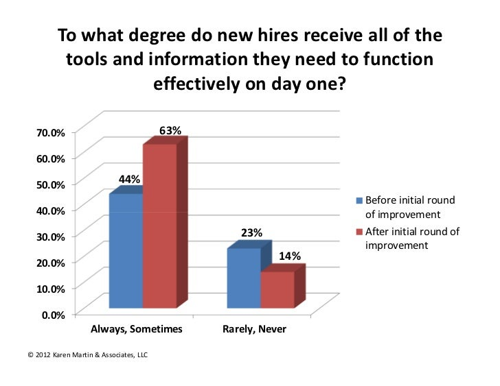 To what degree do new hires receive all of the           tools and information they need to function                      ...