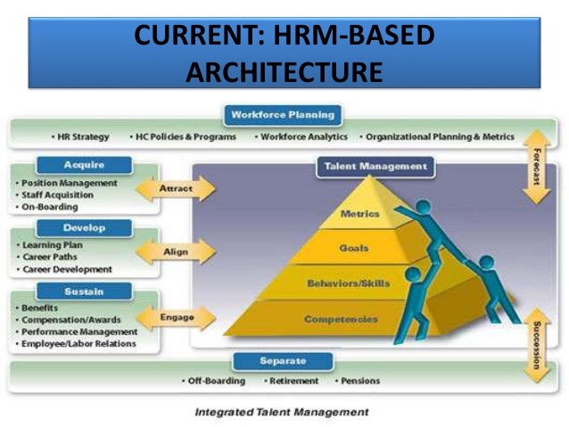 modern approach to hrm To human resouree management 71  policy and a systematic approach to hrm in this latter context the article discusses one integrated system that.