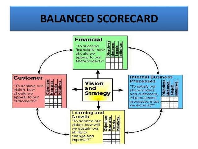 balanced scorecard in human resource management What is the balanced scorecard  the lenses of human  of previous management approaches, the balanced scorecard approach provides a clear.