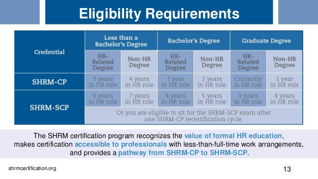 shrm hr competency model and new certifications