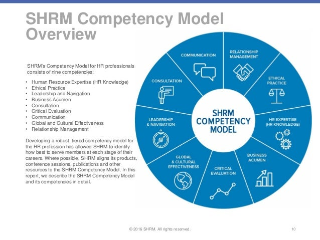 Competency model by shrm