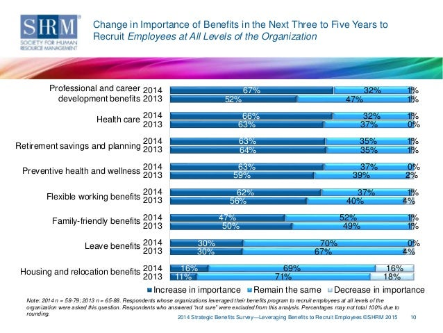 korteweg the net benefits to leverage 20 the self-insurer | wwwsipconlinenet how to leverage health benefi ts  a core buy-up approach involving supplemental healthcare benefits such.