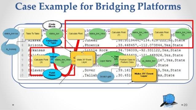 20 Case Example for Bridging Platforms