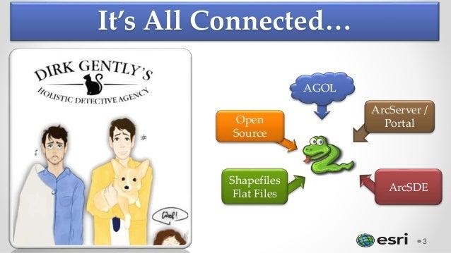 It's All Connected… 3 AGOL Open Source Shapefiles Flat Files ArcSDE ArcServer / Portal