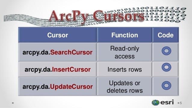 Cursor Function Code arcpy.da.SearchCursor Read-only access arcpy.da.InsertCursor Inserts rows arcpy.da.UpdateCursor Updat...