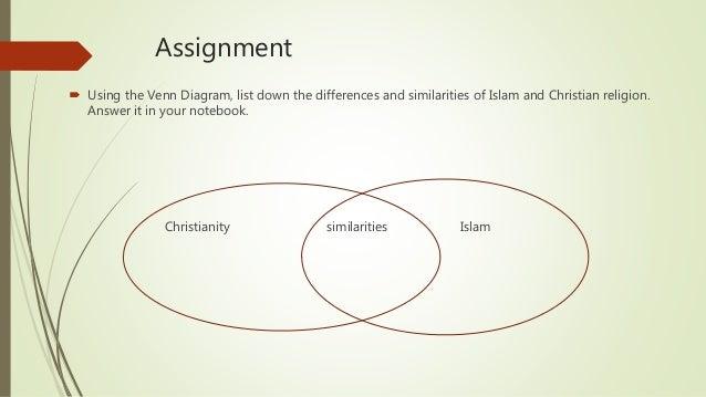 Venn Diagram Christianity Judaism Islam Schematic Diagrams