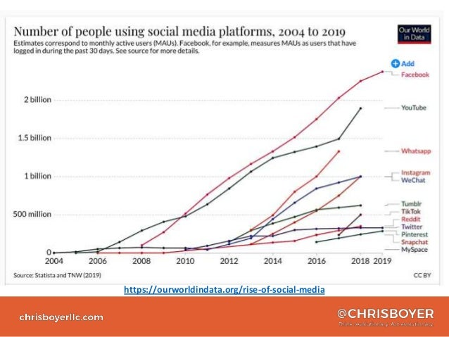 Beyond Posting - the Evolution of Social Media in Healthcare Slide 3