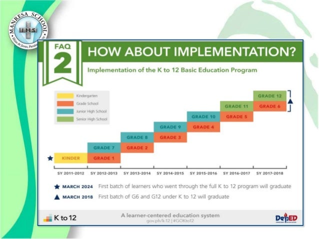 introduction of k12 in the philippines 29: stepwise implementation of k–12 restructuring, philippines 31  the  introduction section is divided into three parts, which is also the structure of each.