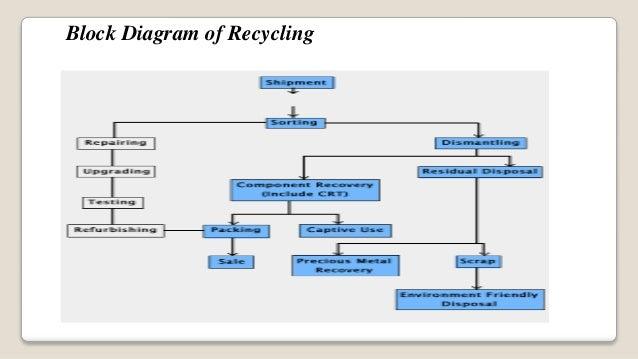 seminar presentation on electronic waste e waste streaming media diagram e waste block diagram #1