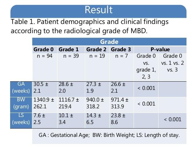 Metabolic Bone Disease in Preterm infants: Relationship ...