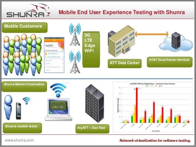 Shunra university 1 intro to network virtualization
