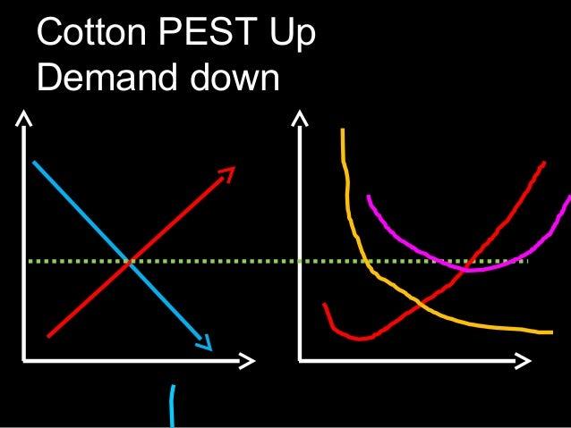 Cotton PEST Up Demand down