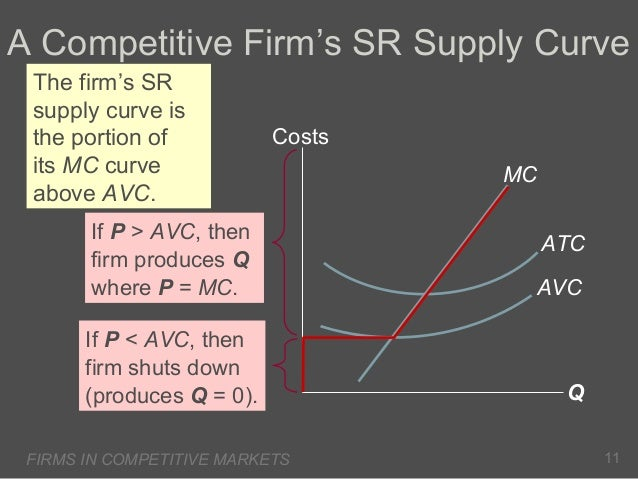 A Competitive Firm's SR Supply Curve The firm's SR supply curve is the portion of its MC curve above AVC.  Costs  If P > A...