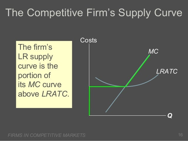 The Competitive Firm's Supply Curve The firm's LR supply curve is the portion of its MC curve above LRATC.  Costs MC LRATC...