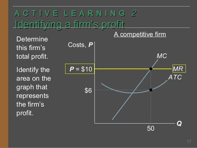 A C T I V E L E A R N I N G 2  Identifying a firm's profit Determine this firm's total profit. Identify the area on the gr...