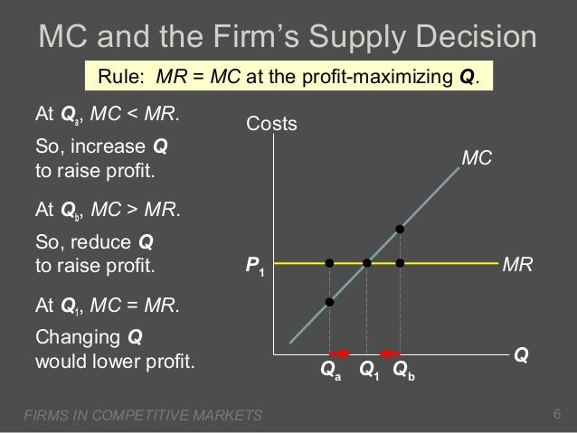 MC and the Firm's Supply Decision Rule: MR = MC at the profit-maximizing Q. At Qa, MC < MR.  Costs  So, increase Q to rais...