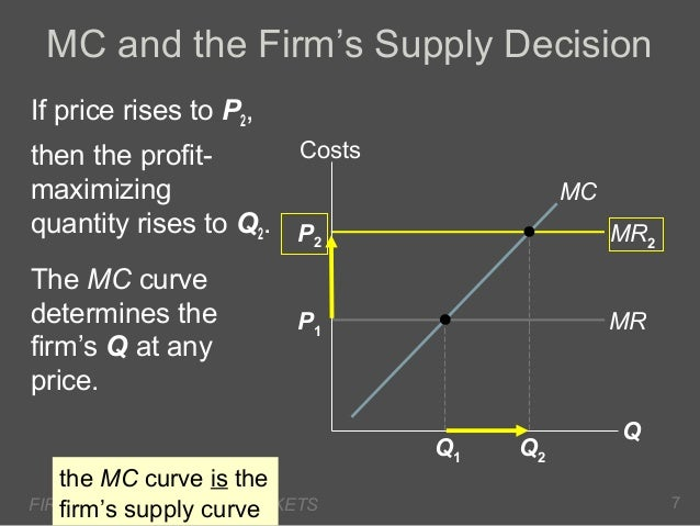 MC and the Firm's Supply Decision If price rises to P2, Costs then the profitmaximizing quantity rises to Q2. P  MC MR2  2...