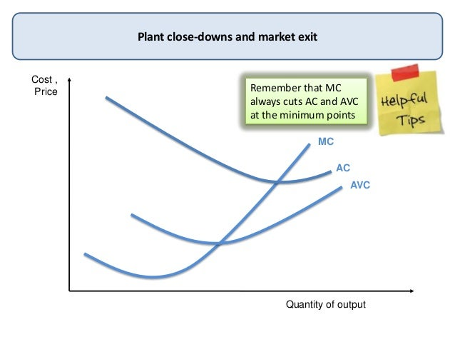Cost ,PriceQuantity of outputPlant close-downs and market exitMCACAVCRemember that MCalways cuts AC and AVCat the minimum ...
