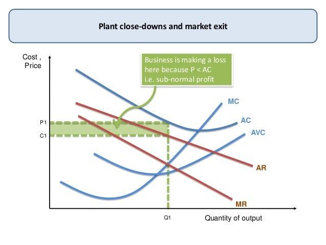 Cost ,PriceQuantity of outputPlant close-downs and market exitMCACAVCARMRQ1P1C1Business is making a losshere because P < A...