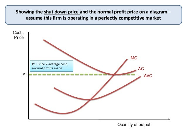 Cost ,PriceQuantity of outputShowing the shut down price and the normal profit price on a diagram –assume this firm is ope...