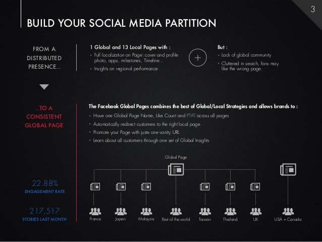 3 BUILD YOUR SOCIAL MEDIA PARTITION    FROM A           1 Global and 13 Local Pages with :                                ...