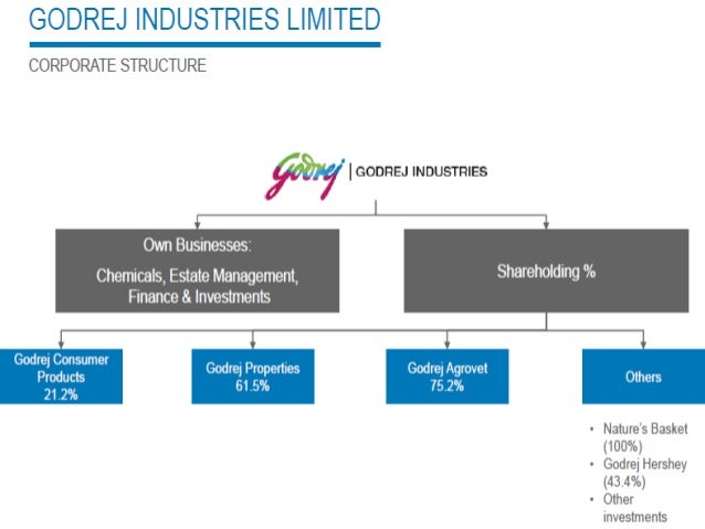 organizational structure of the godrej company A lot of startups share the same mythical origin story — a couple close friends plotting and scheming in a basement or garage, trying to build a company that will change the world.